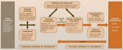 Politics of Inclusive Development