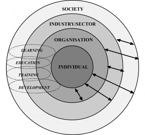 State learning societal learning development