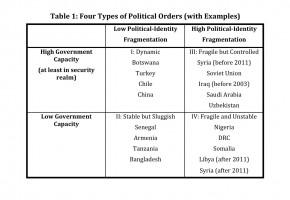 Fragile States fragility causes characteristics