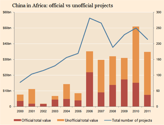 Chinese Projects in Africa