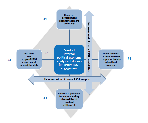 OECD Report PSG1 Recommendations