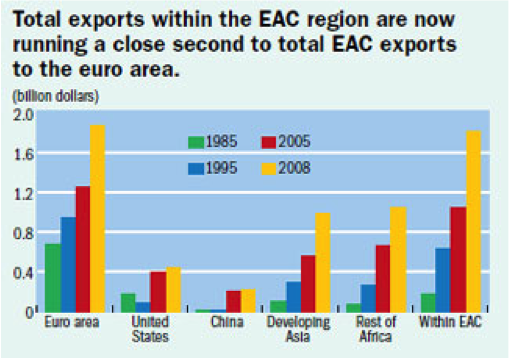 East African trade