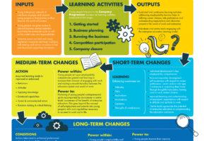 Theory of change