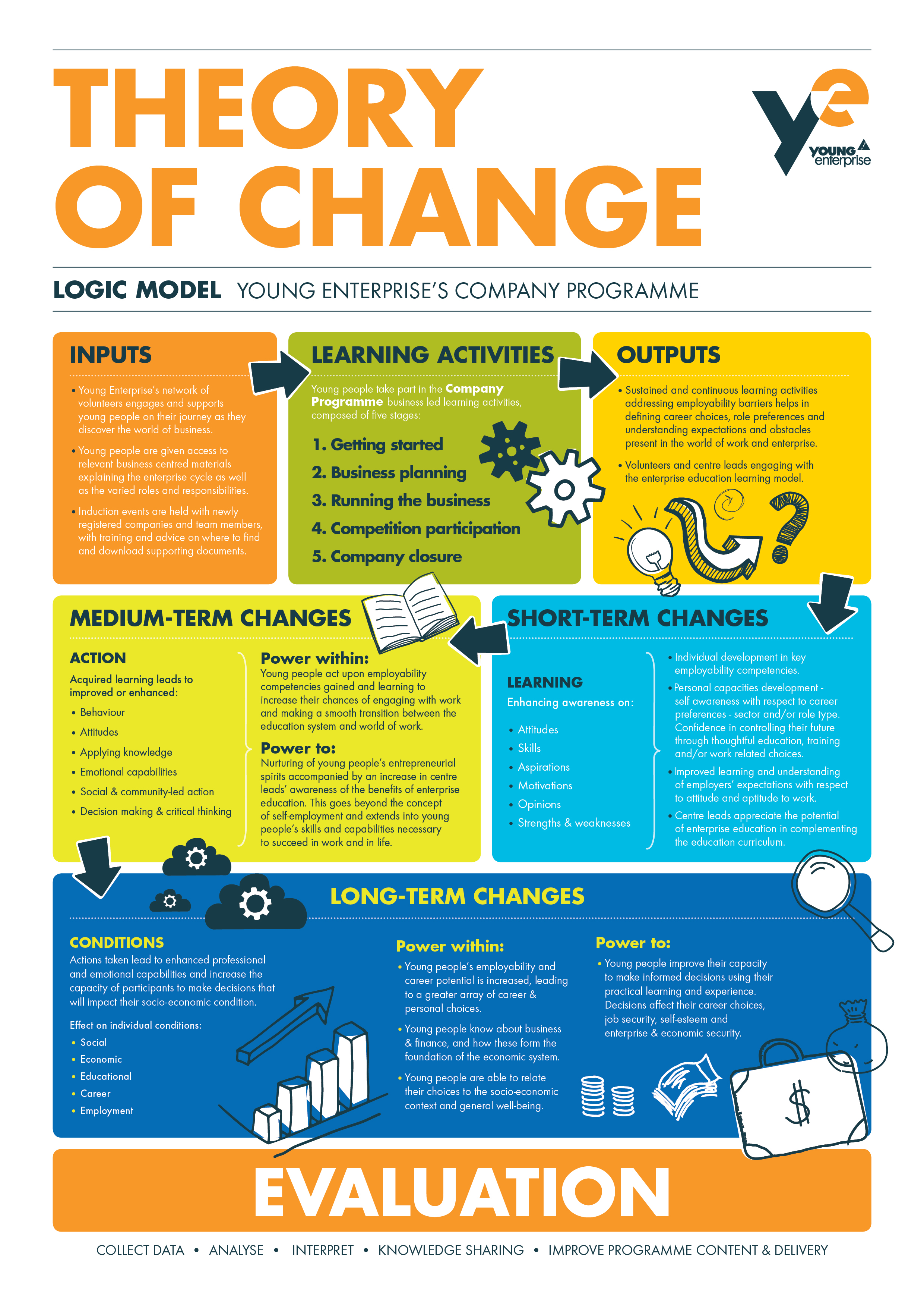 change management theories changes Why do even experienced ceos tend to underestimate the human behavioral aspects of organizational change understandably, ceos are most concerned with setting the right course for the organization, in selecting the right change and it is, of course, important to.